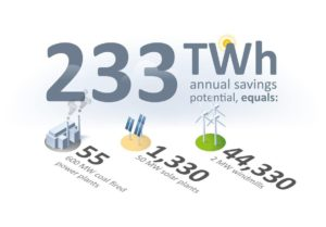 Annual total compressed air savings worldwide